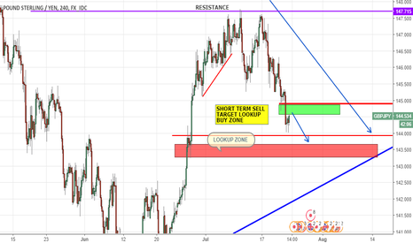 GBPJPY: SHORT TERM SELL TARGET LOOKUP BUY ZONE