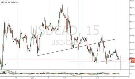 USDCAD: Price Action Heading Down