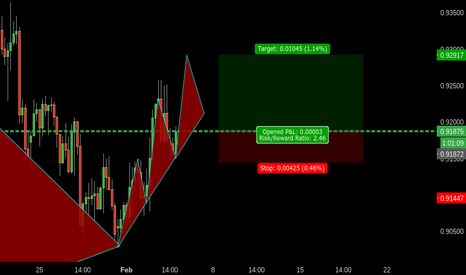 NZDCAD: 2210 NZDCAD BULL TREND CONTINUATION TO 618 COMPLETION
