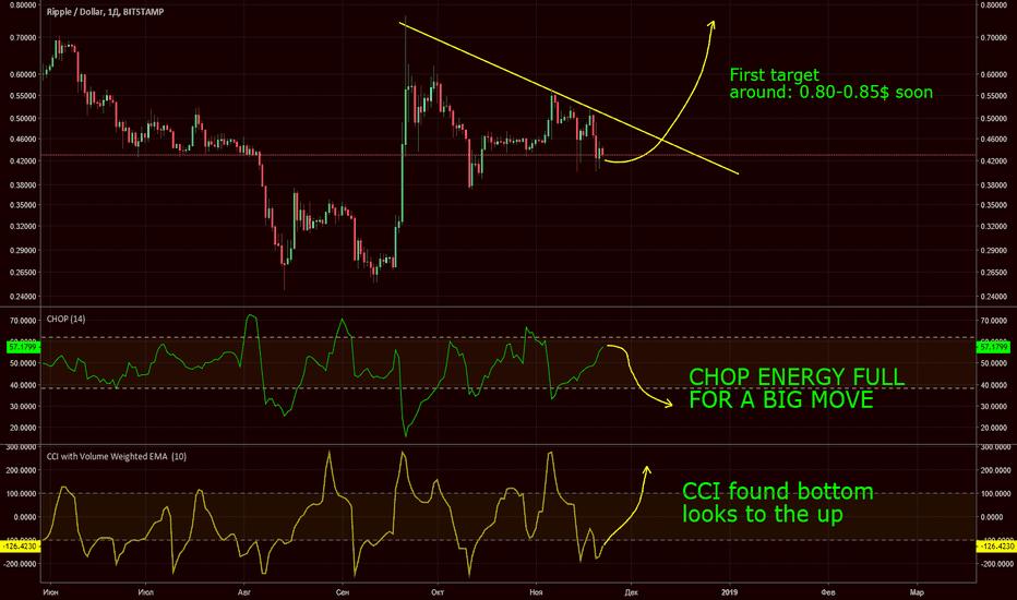 XRPUSD: XRP/USD Daily short term target around 0.80$