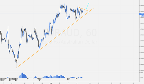 EURAUD: EURAUD buying opportunity