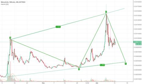 MONABTC: MONA / BTC