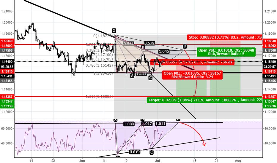 EURUSD: EURUSD H4 chart