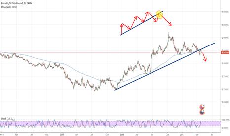 EURGBP: EURGBP, Short Position Long Run, Breakout_Return Rule