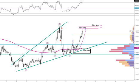 GBPNZD: GBPNZD Pending Sell order