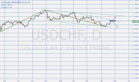USDCHF: USDCHF is about to reach a reversal zone?