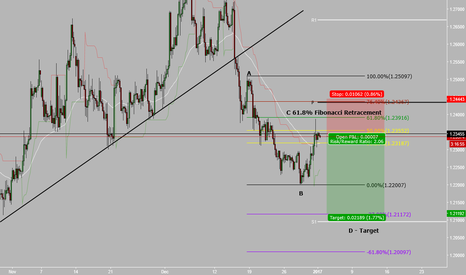 GBPUSD: Sterling short ABCD formation