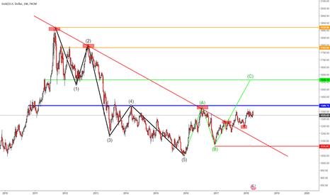 XAUUSD: GOLD / BUY CONFIRMATIONS