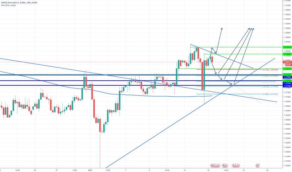 GBPUSD: GBP/USD Buy zones!