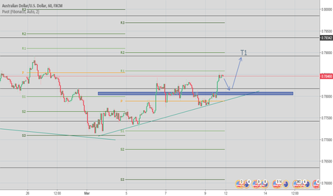 AUDUSD: AUD/USD TF H1