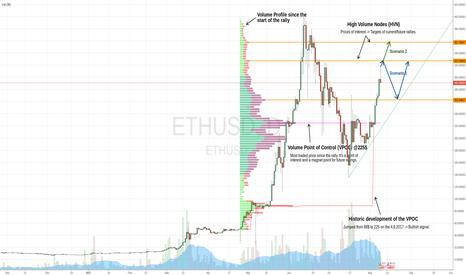 ETHUSD: ETH/USD Longterm Volume Profile Analysis