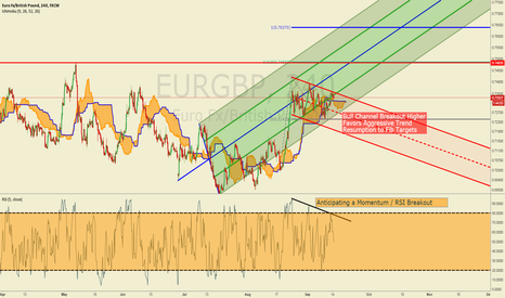 EURGBP: EURGBP Eyes Bull Flag Breakout Toward 0.75/7650