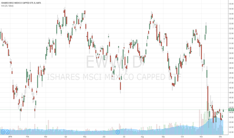 EWW: Mexico oversold