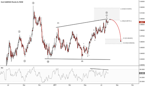 EURGBP: EURGBP - BOE might be the catalyst for this