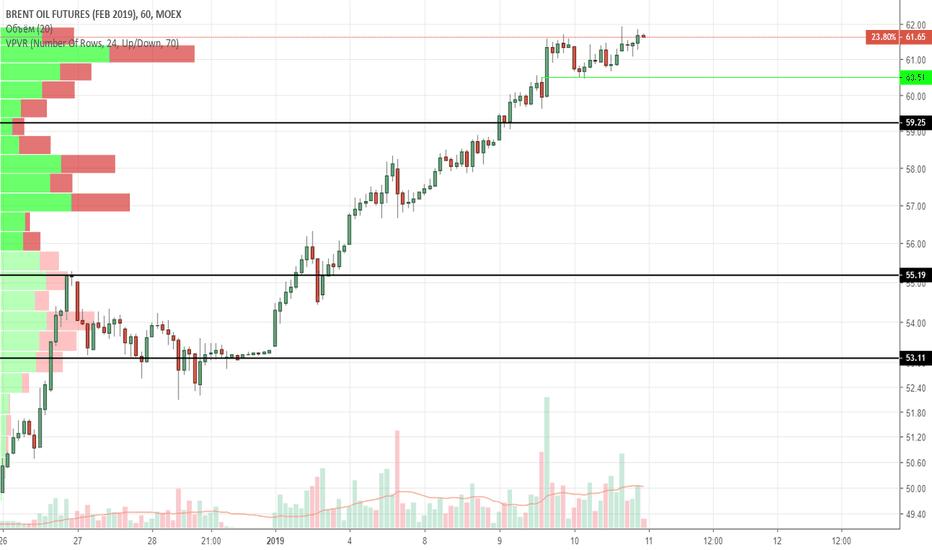 BRG2019: BR скорее всего продолжит движение наверх.