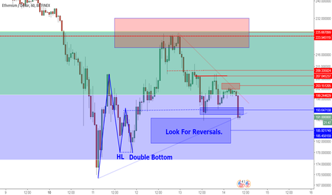 ETHUSD: ETHUSD Levels And Perspective: Consolidation Into Support Zone.