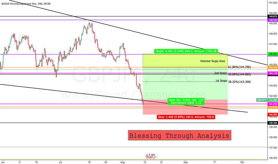 GBPJPY: Long Opportunity for GBPJPY