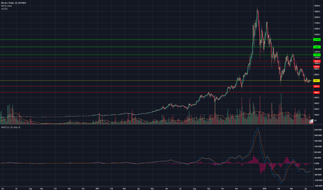 BTCUSD: BTC Choppy Near Key Support