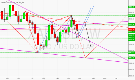 XAUUSD: Gold In Weekly Times