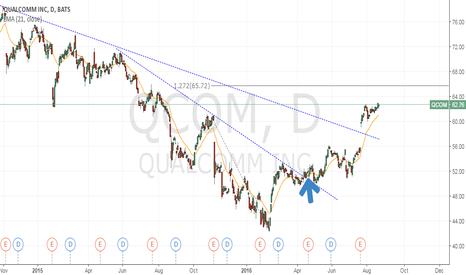 QCOM: QCOM - trade update