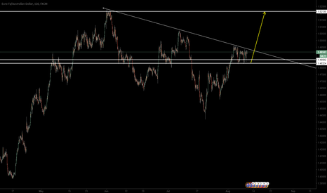 EURAUD: EURAUD: Don't miss this trade