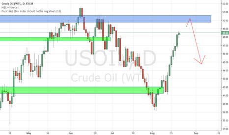 USOIL: WTI approaching zone, Watch out for bearish Price Action