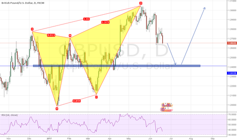 GBPUSD: A bearish butterfly