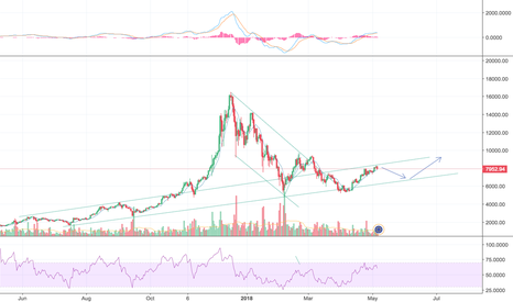 BTCEUR: BTC simply continues in its channel of last year