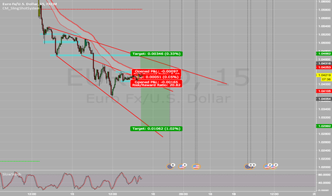 EURUSD: EURUSD Trade Ideas Tonight