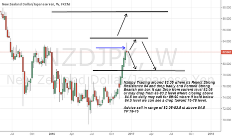 NZDJPY: nzdjpy formed Strong Bearish pin bar on weekly chart