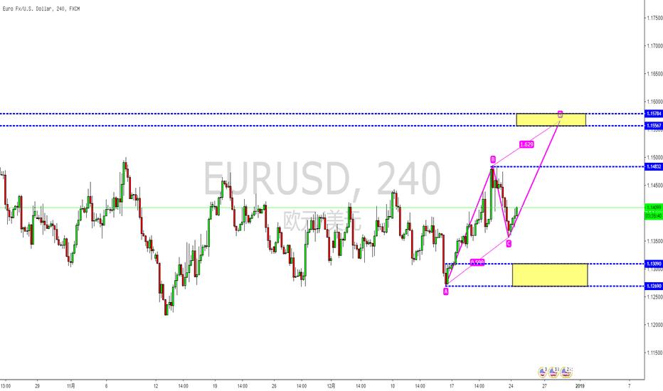 EURUSD: 欧元/美元静待ABCD形态能否完成
