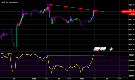 XAUUSD: short gold with shiv