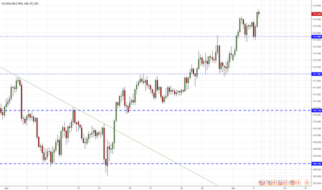 USDJPY: USDJPY - further appreciation