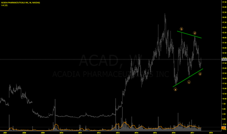 ACAD: ACAD: Next Big Thing In Biotech ??