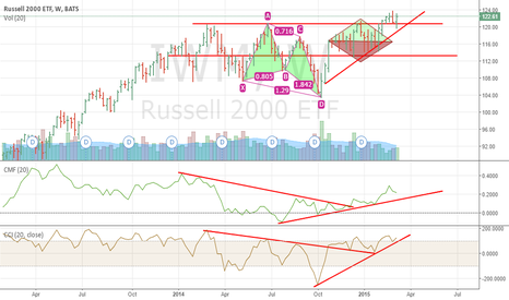 IWM: The Russell 2000 will be the winner of 2015
