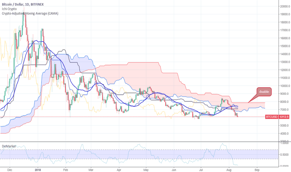 BTCUSD: BTCUSD Beartrap in play