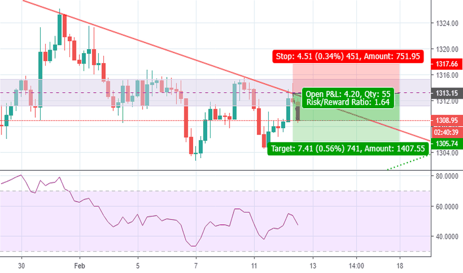 XAUUSD: Short gold XAUUSD as descending trendline holds