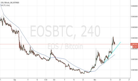 EOSBTC: EOS Long Term Buy and Hold