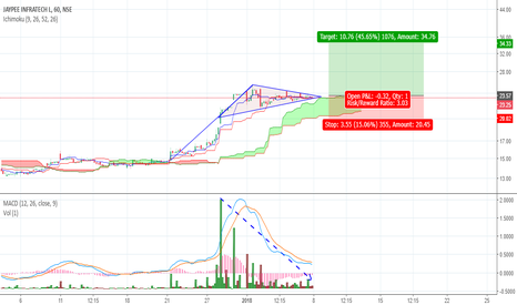 JPINFRATEC: JPINFRATEC on Bullish Flag pattern