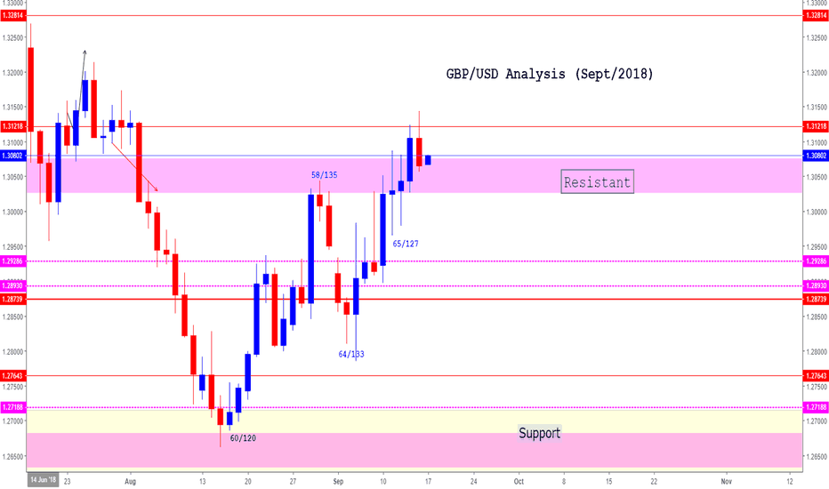 GBPUSD: GBP/USD (Sept 2018)  (A good rise UP is expected)