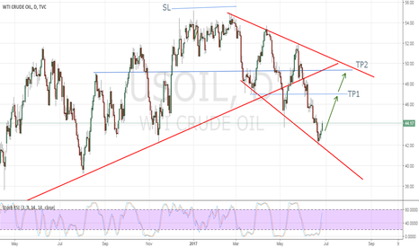 USOIL: LONG Crude