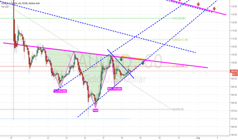 XAUUSD: if XAUUSD close 1100 $, goes 1128-1130 $