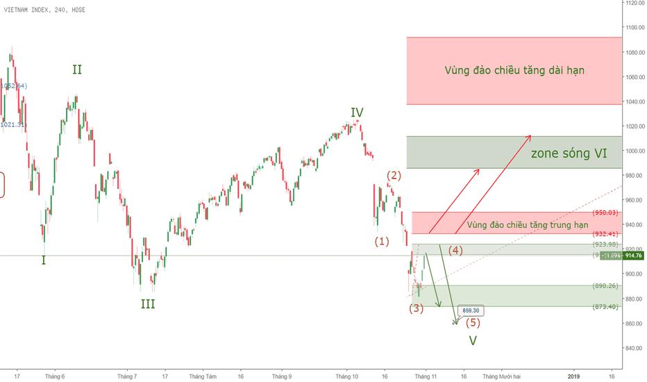 VNINDEX: VNINDEX - nhìn thị trường bằng sóng đối xứng