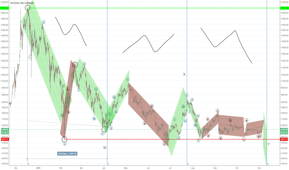 BTCUSD: Someone's been eating my porridge! BTC and the Three Bears..