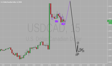 USDCAD: Upcoming market trend