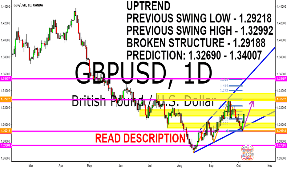 GBPUSD: GBPUSD DOWNTREND TECHNICAL ANALYSIS 8 - 12 OCTOBER 2018