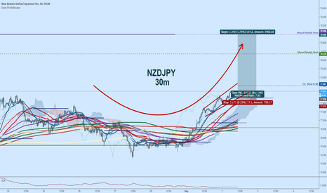 NZDJPY: NZDJPY Long:  Rally To Missed Pivots