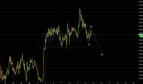 EURNZD: Good Shorting Opportunity on EURNZD