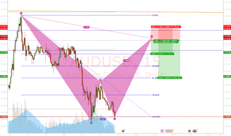 AUDUSD: AUDUSD: Potential bearish bat forming