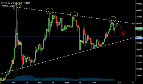 BTCUSD: The Going Is Tough For Bitcoin